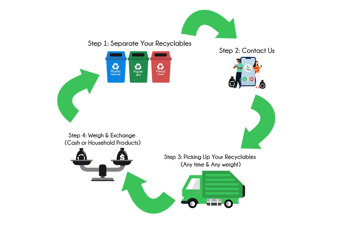 Go Clean recycling process